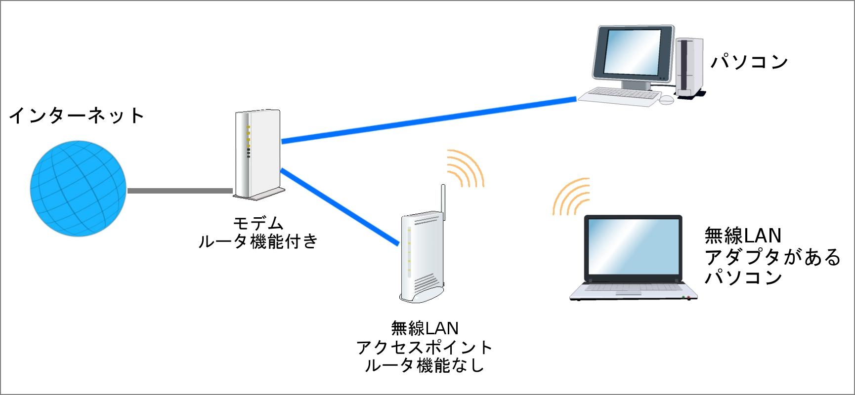 有線LANと無線LANの両方を利用した接続例 有線LANと無線LANの両方を