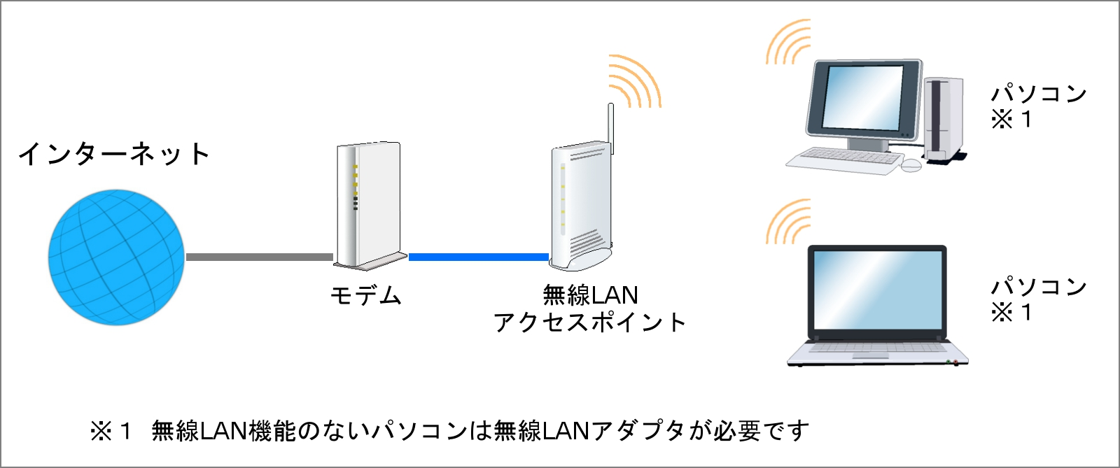無線LANの設定 | 両毛インター...