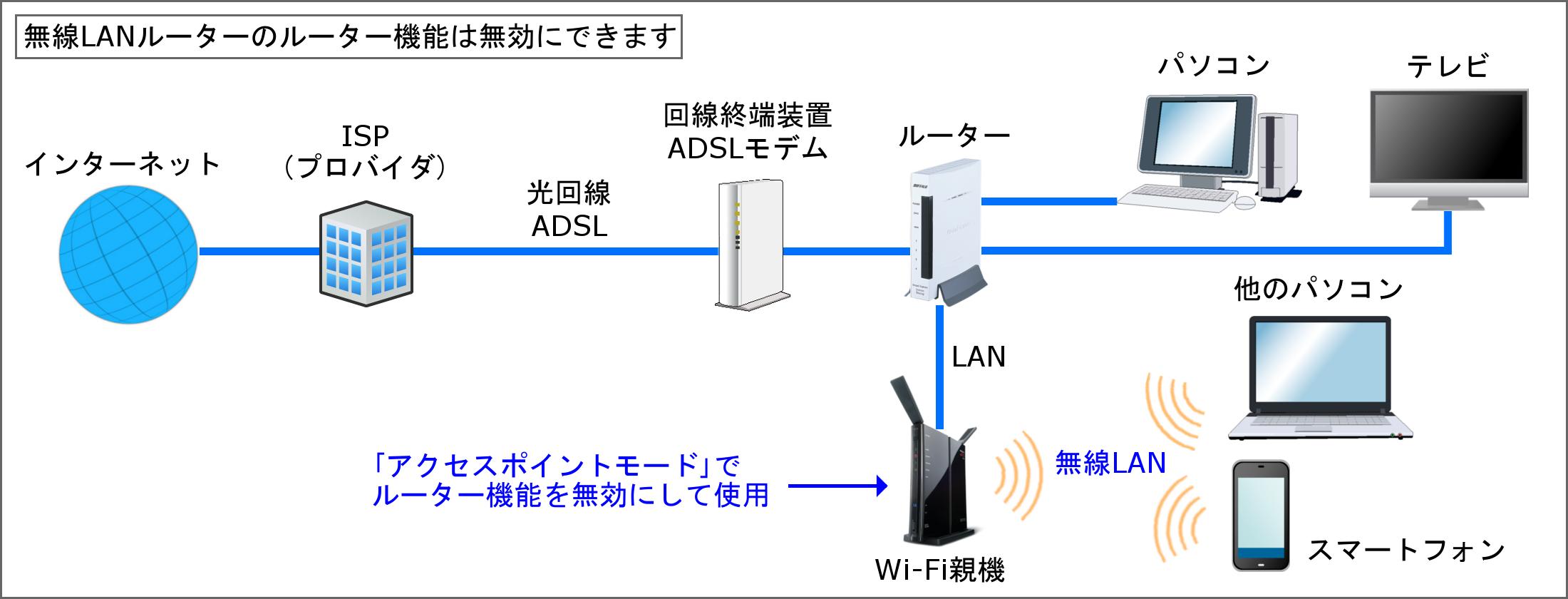 無線 lan ルーター